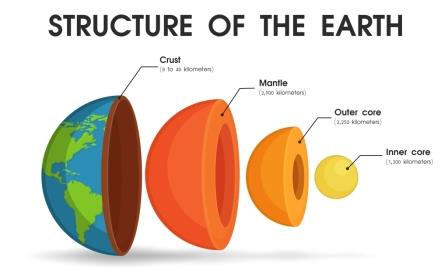 struttura terra