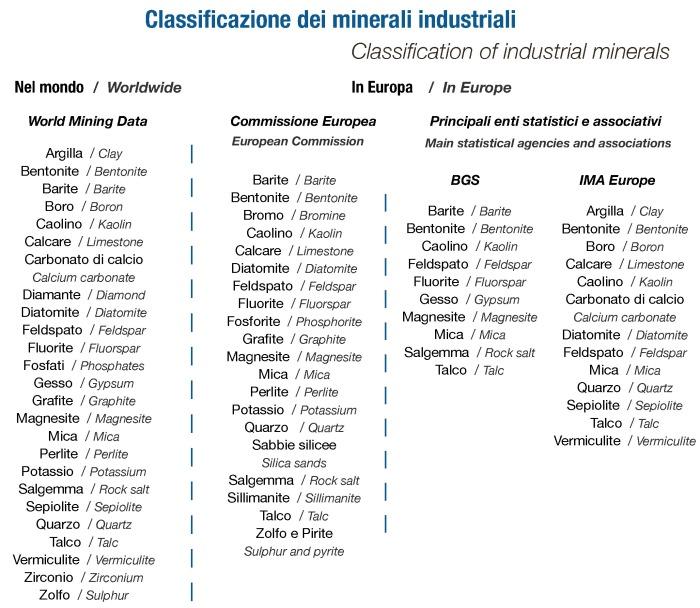 5_Cap1_pag11_Classificazione-dei-minerali-industriali